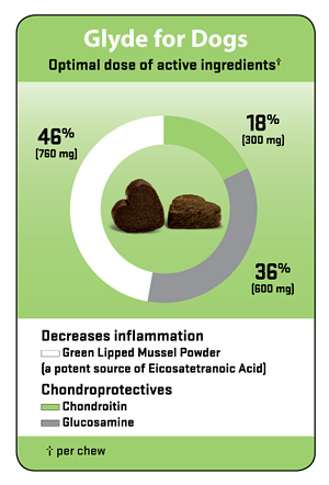 Glyde-Chews-Dose-Graph-for-Dogs_2019